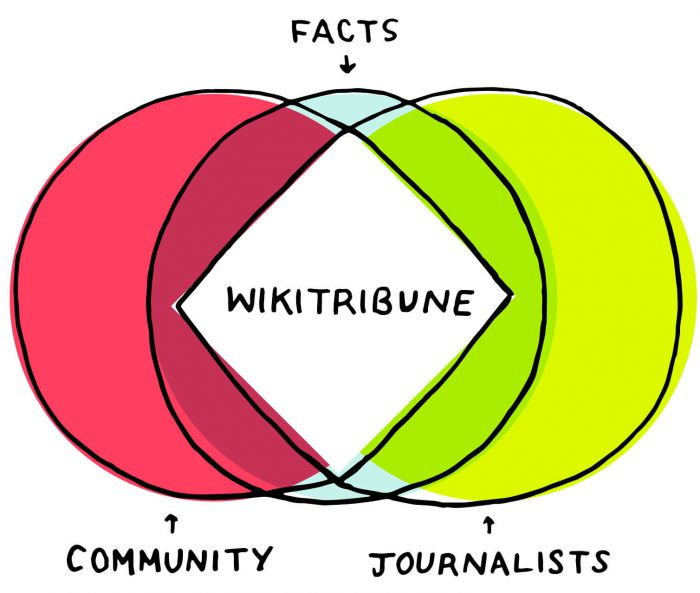 wikitribune-700x593